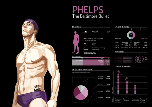 Michael Phelps - The Baltimore Bullet